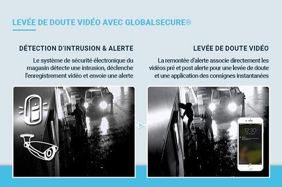 Levée de doute vidéo avec GlobalSecure