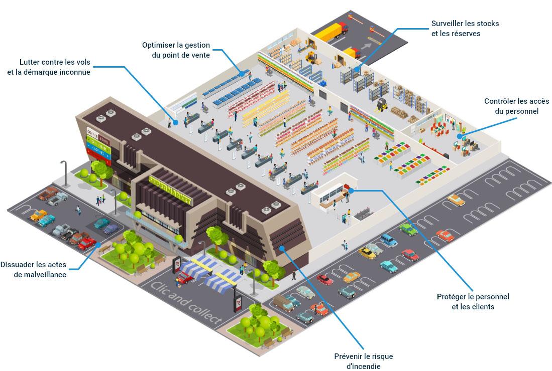 vue isométrique supermarché