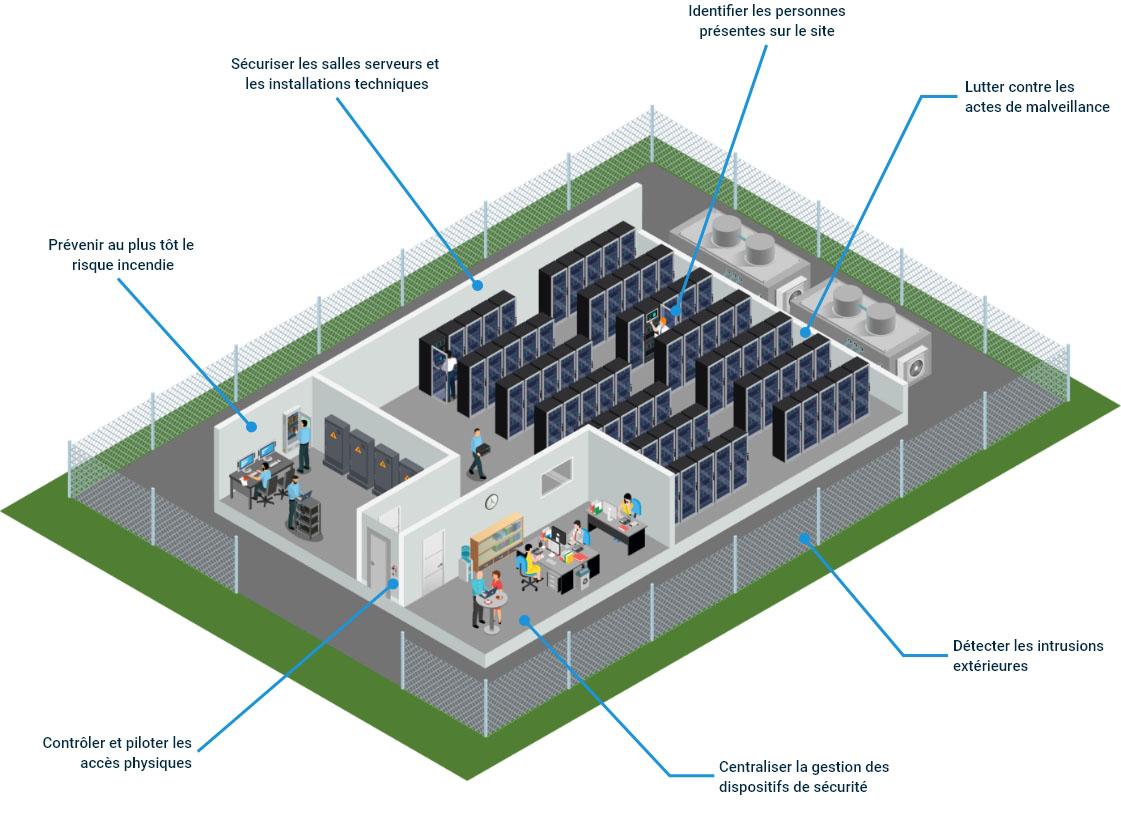 Besoins de sécurité Datacenter