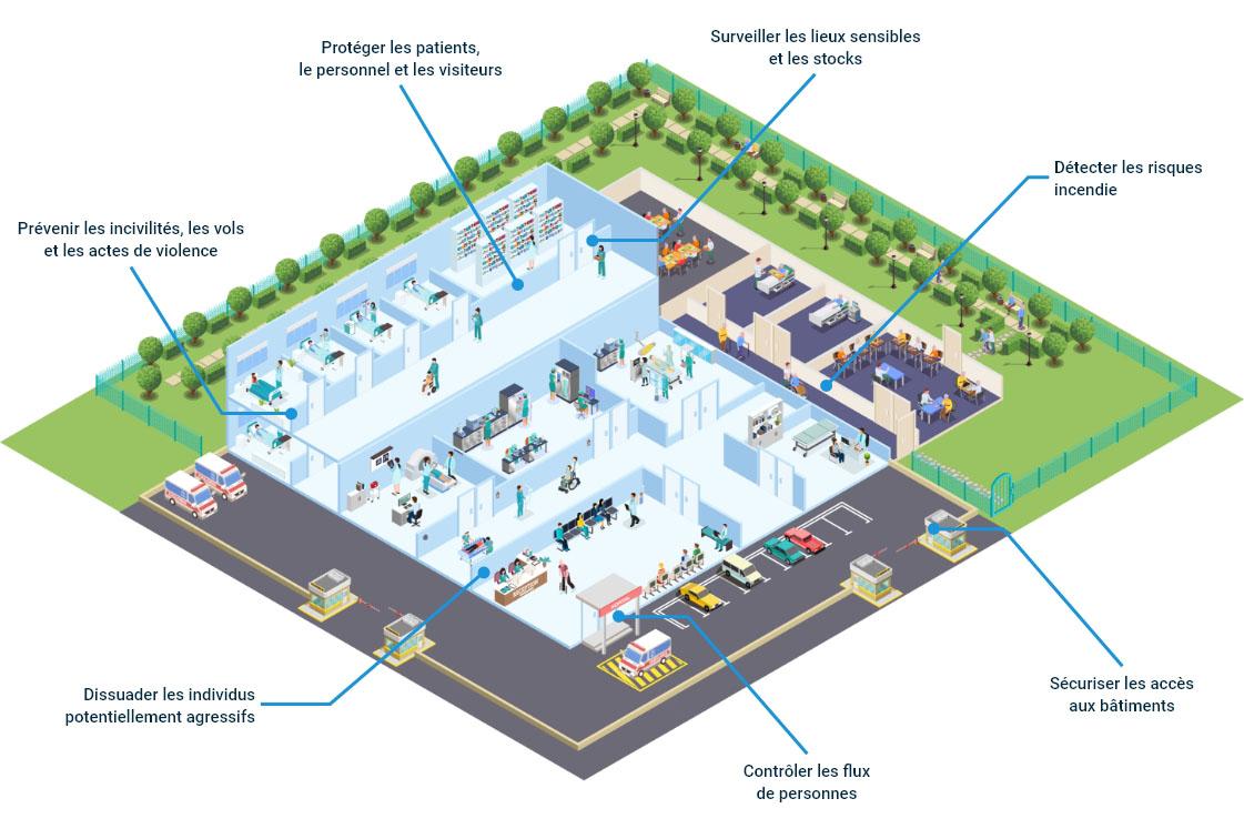 Vue ISO des problématiques de sécurité des établissement de santé