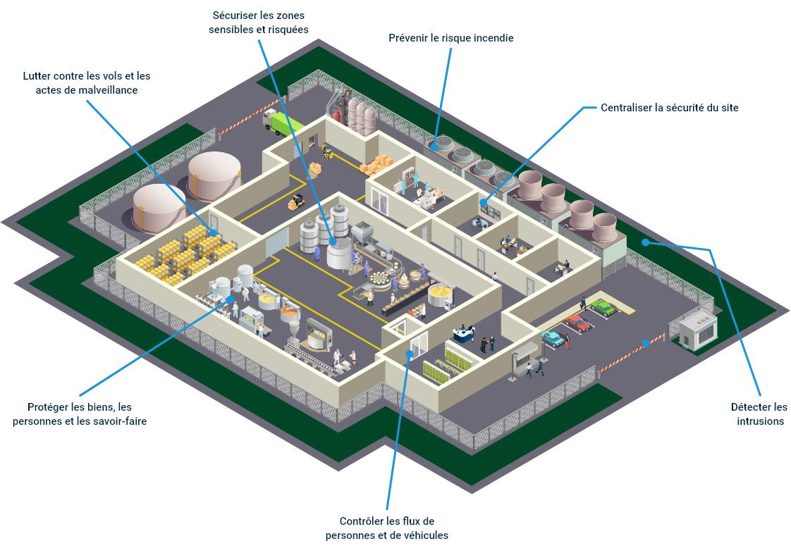 Problématiques de sécurité des sites industriels